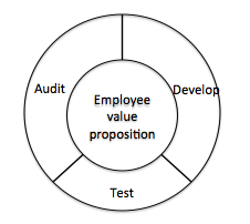 Creating an employee value proposition